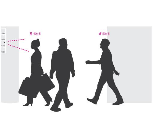 Imagens de figuras de homem e mulher para ilustrar sistema de segurança inteligente, que reduz a necessidade de supervisão humana